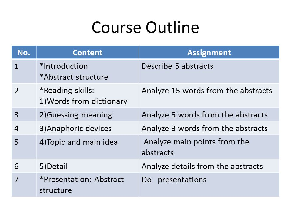 Course Outline No.ContentAssignment 1*Introduction *Abstract structure Describe 5 abstracts 2*Reading skills: 1)Words from dictionary Analyze 15 words from the abstracts 32)Guessing meaningAnalyze 5 words from the abstracts 43)Anaphoric devicesAnalyze 3 words from the abstracts 54)Topic and main idea Analyze main points from the abstracts 65)DetailAnalyze details from the abstracts 7*Presentation: Abstract structure Do presentations