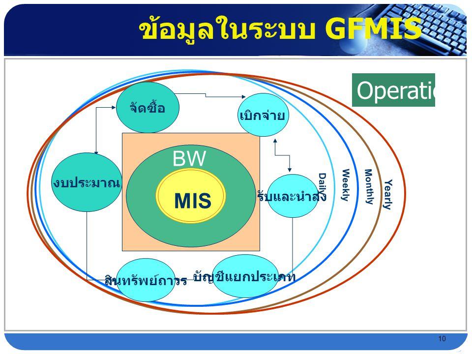 Daily Monthly Yearly งบประมาณ จัดซื้อ เบิกจ่าย รับและนำส่ง บัญชีแยกประเภท สินทรัพย์ถาวร MIS BW Weekly ข้อมูลในระบบ GFMIS Operation 10