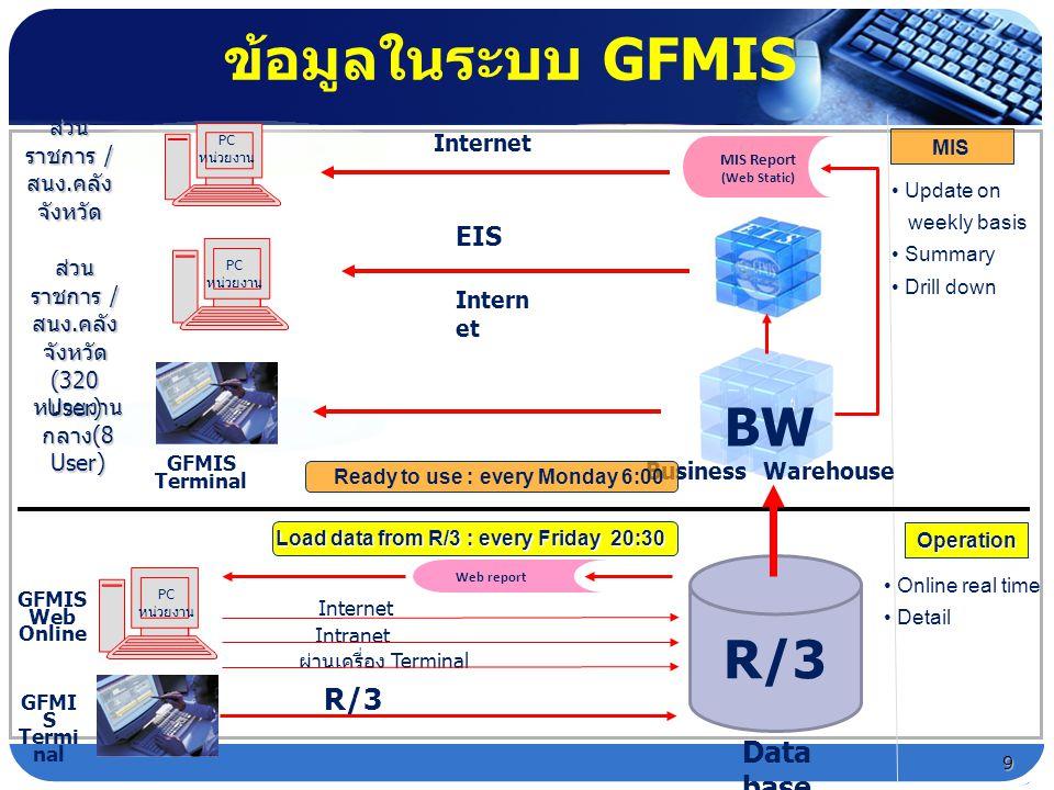 ข้อมูลในระบบ GFMIS R/3 Web report PC หน่วยงาน Data base ส่วน ราชการ / สนง. คลัง จังหวัด MIS Report (Web Static) BW Business Warehouse Online real time