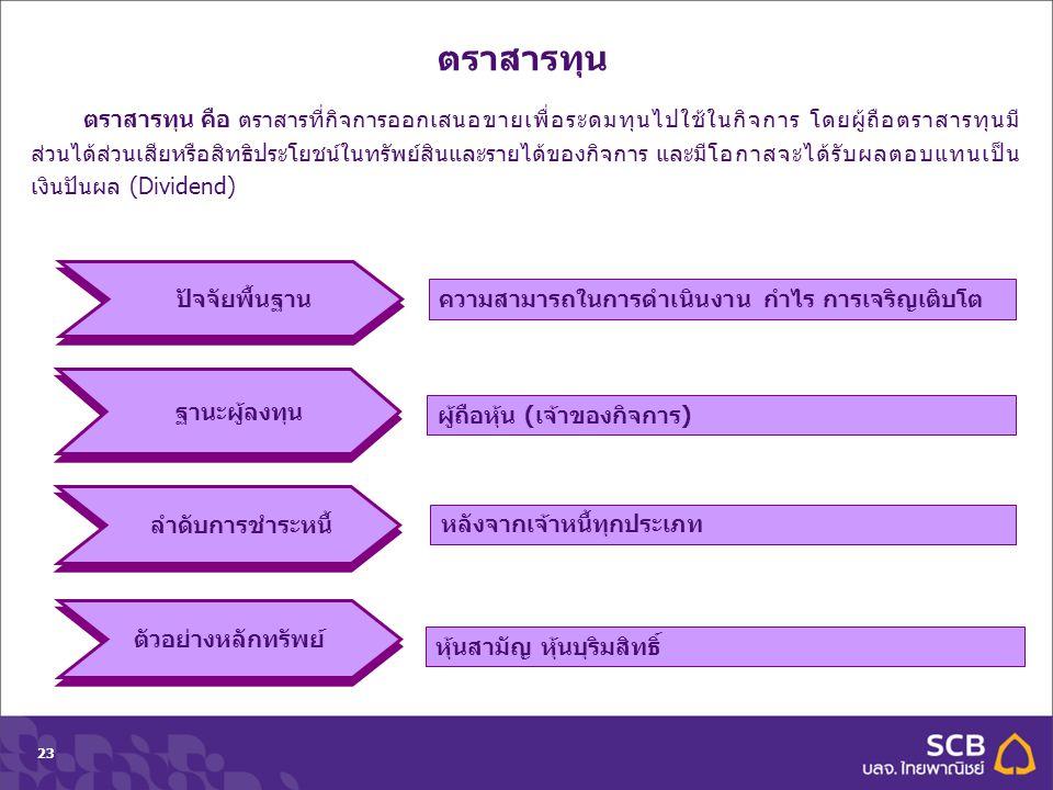 Department Topic Date (Tahoma 10pt)23 ตราสารทุน ความสามารถในการดำเนินงาน กำไร การเจริญเติบโต ลำดับการชำระหนี้ ผู้ถือหุ้น (เจ้าของกิจการ) หลังจากเจ้าหน