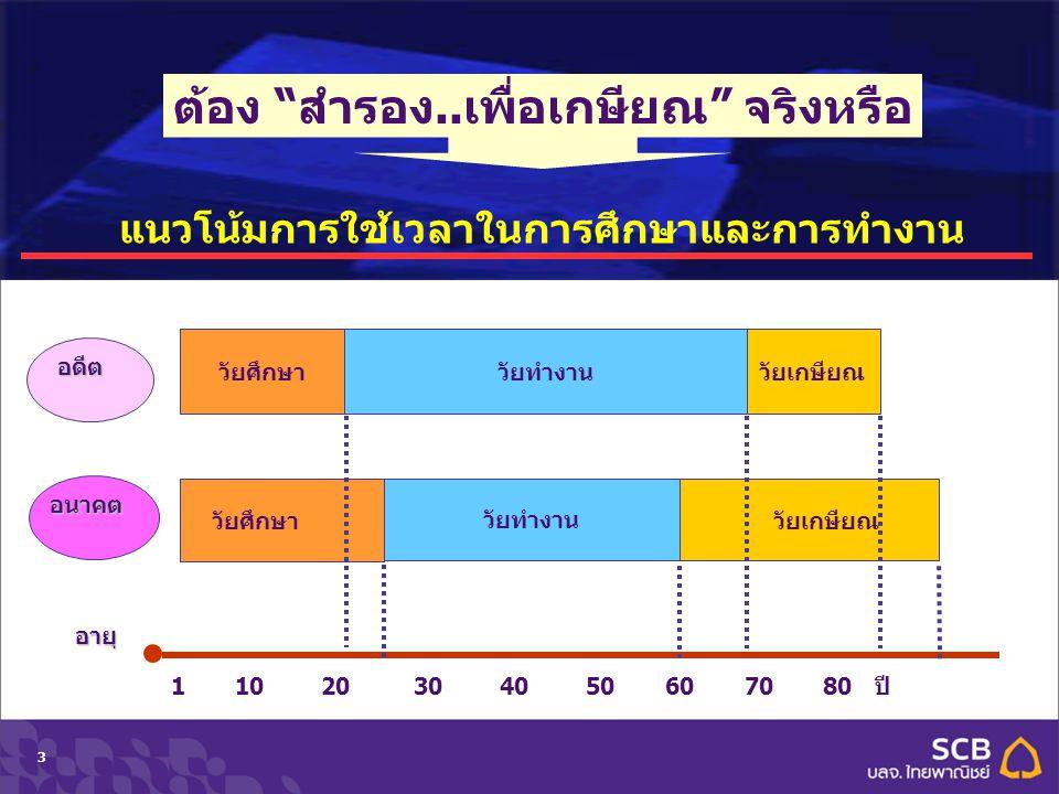"Department Topic Date (Tahoma 10pt)33 อนาคต อดีต วัยศึกษา วัยทำงานอายุ 1 10 20 30 40 50 60 70 80 ปี วัยศึกษาวัยทำงาน วัยเกษียณ ต้อง ""สำรอง..เพื่อเกษีย"