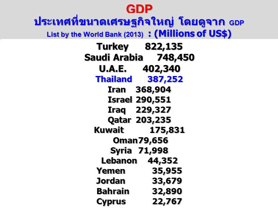 GDP ประเทศที่ขนาดเศรษฐกิจใหญ่ โดยดูจาก GDP List by the World Bank (2013) : (Millions of US$) Turkey 822,135 Saudi Arabia 748,450 U.A.E.