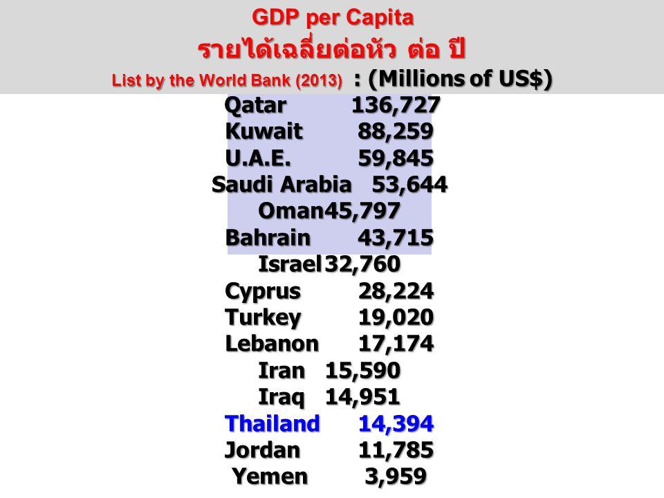 Qatar136,727 Kuwait88,259 U.A.E.