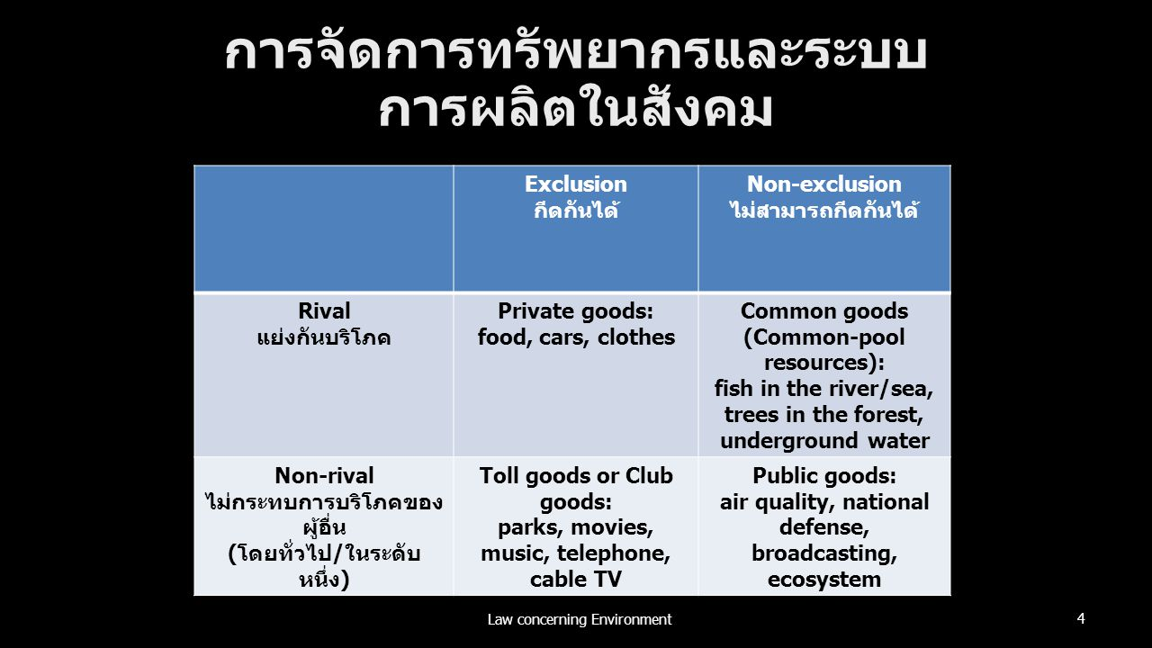 Law concerning Environment 4 การจัดการทรัพยากรและระบบ การผลิตในสังคม Exclusion กีดกันได้ Non-exclusion ไม่สามารถกีดกันได้ Rival แย่งกันบริโภค Private