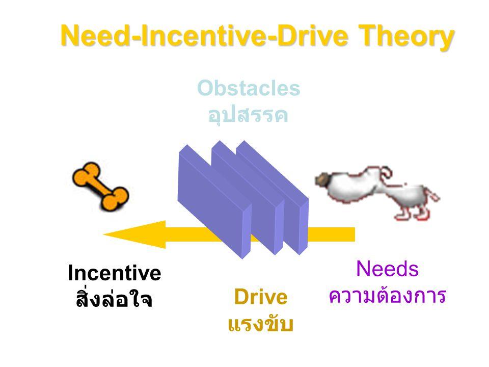 Needs ความต้องการ Obstacles อุปสรรค Incentive สิ่งล่อใจ Drive แรงขับ Need-Incentive-Drive Theory
