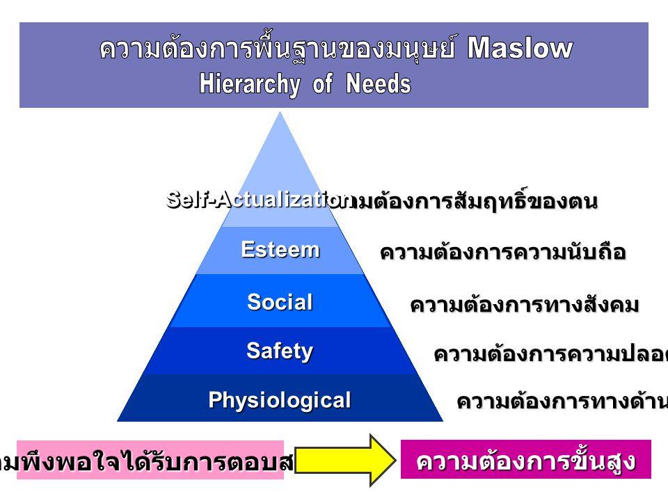 ความต้องการสัมฤทธิ์ของตน ความต้องการความนับถือ ความต้องการทางสังคม ความต้องการความปลอดภัย ความต้องการทางด้านร่างกาย PhysiologicalSafetySocialEsteemSel