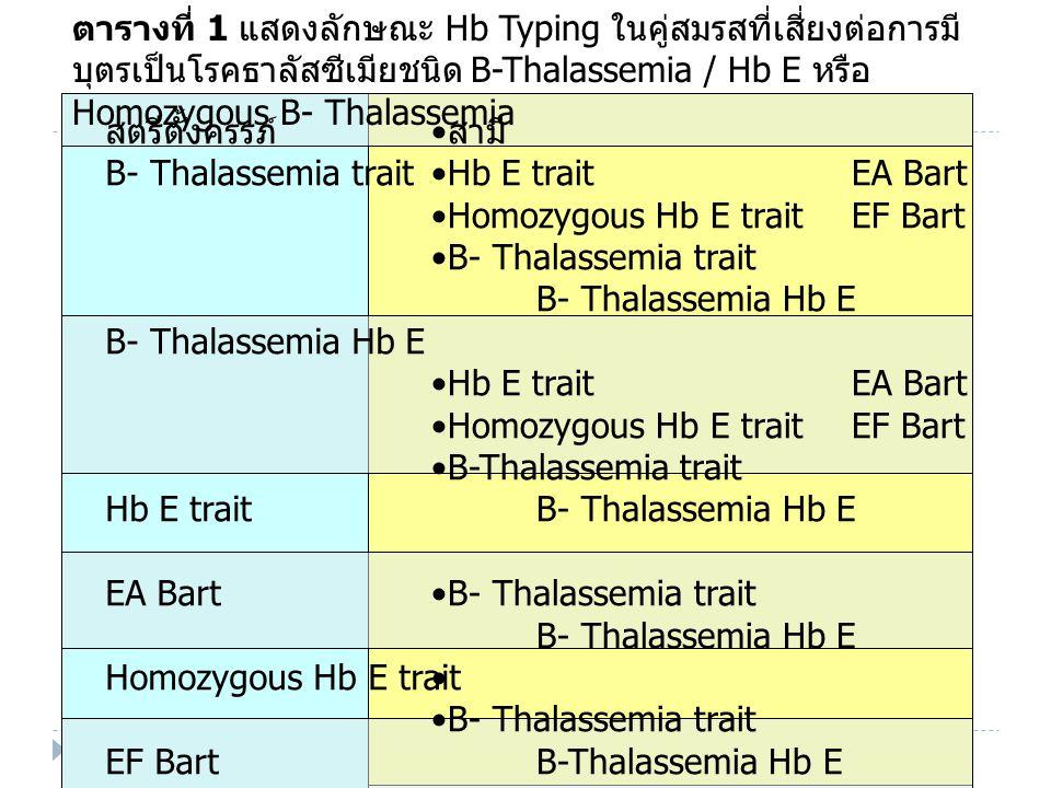 สรุปการคัดกรองคู่เสี่ยง OF/DCIP  OF +ve  ? Thal-1, beta-thal  Hb typping normal  PCR – alpha-Thal- 1  %HbA2 – HbE, beta-Thal