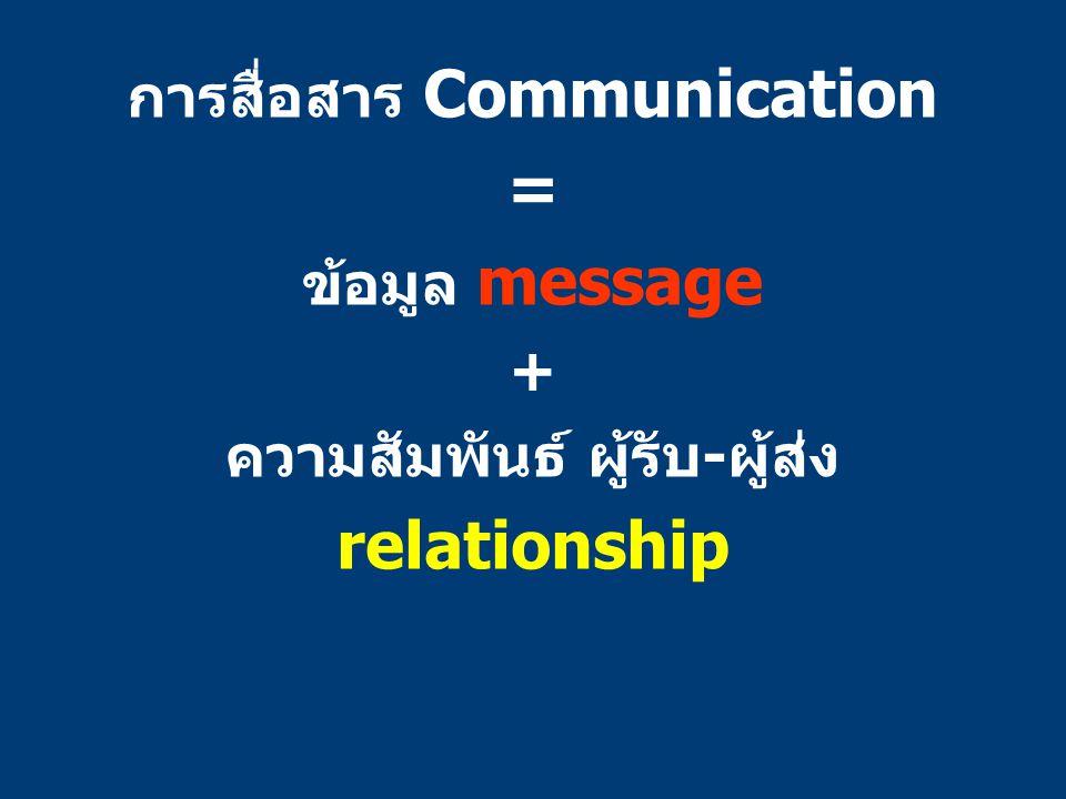 การสื่อสาร Communication = ข้อมูล message + ความสัมพันธ์ ผู้รับ-ผู้ส่ง relationship