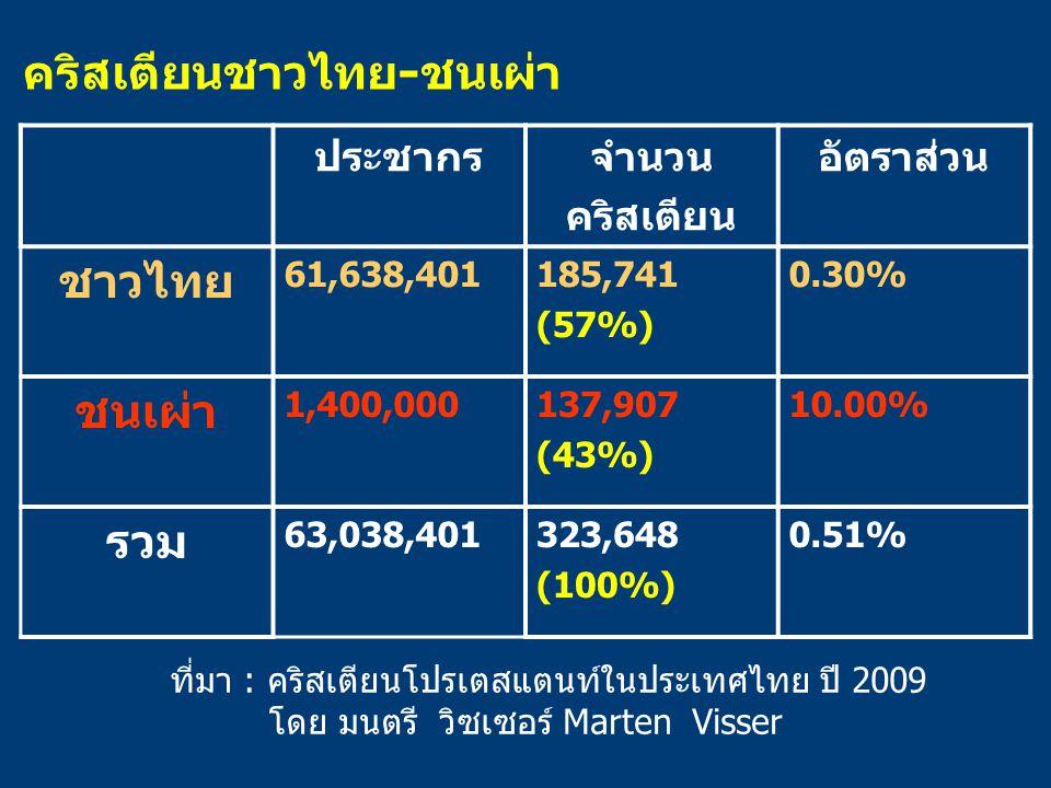ที่มา : คริสเตียนโปรเตสแตนท์ในประเทศไทย ปี 2009 โดย มนตรี วิซเซอร์ Marten Visser ประชากรจำนวน คริสเตียน อัตราส่วน ชาวไทย 61,638,401185,741 (57%) 0.30%