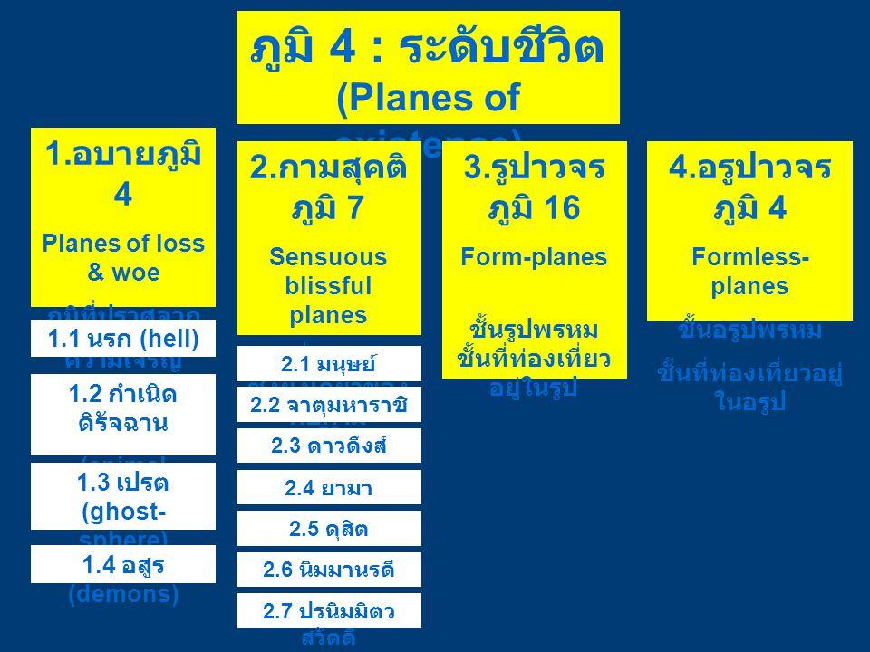 ภูมิ 4 : ระดับชีวิต (Planes of existence) 1. อบายภูมิ 4 Planes of loss & woe ภูมิที่ปราศจาก ความเจริญ 2. กามสุคติ ภูมิ 7 Sensuous blissful planes ภูมิ