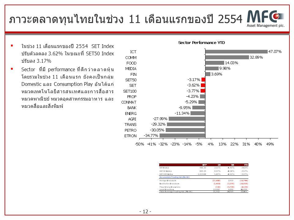 - 12 - ภาวะตลาดทุนไทยในช่วง 11 เดือนแรกของปี 2554  ในช่วง 11 เดือนแรกของปี 2554 SET Index ปรับตัวลดลง 3.62% ในขณะที่ SET50 Index ปรับลง 3.17%  Secto
