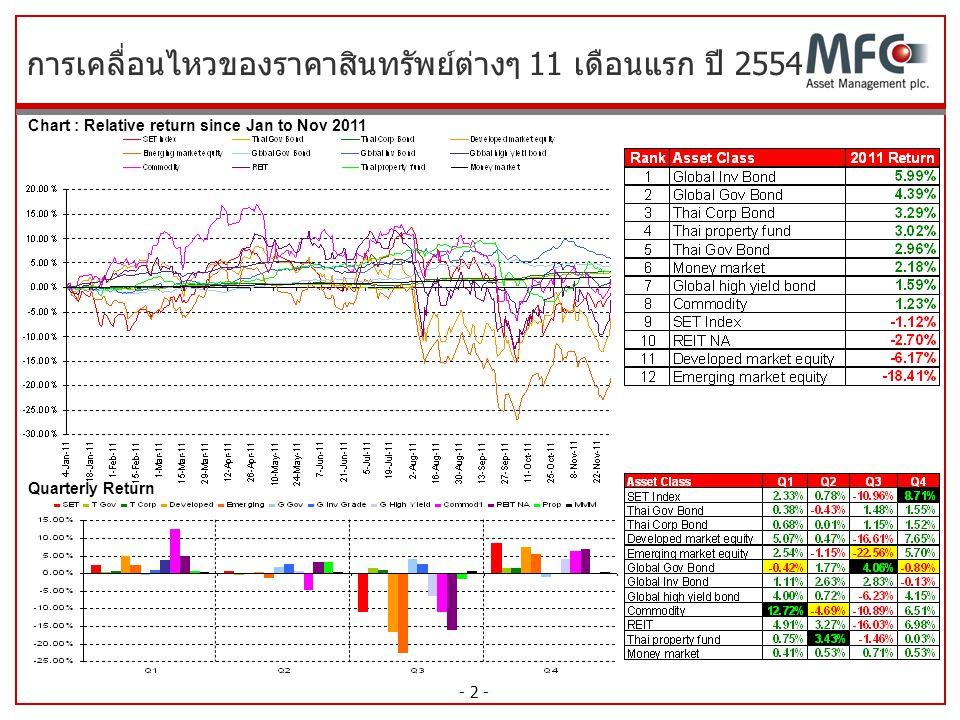 - 2 - การเคลื่อนไหวของราคาสินทรัพย์ต่างๆ 11 เดือนแรก ปี 2554 Chart : Relative return since Jan to Nov 2011 Quarterly Return