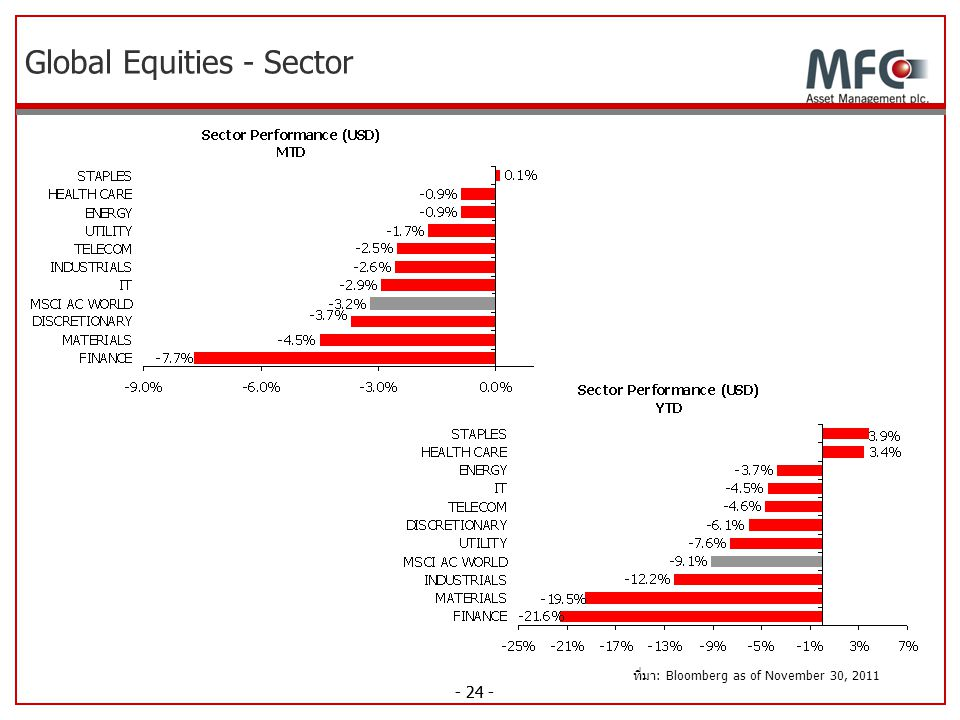 - 24 - Global Equities - Sector ที่มา: Bloomberg as of November 30, 2011