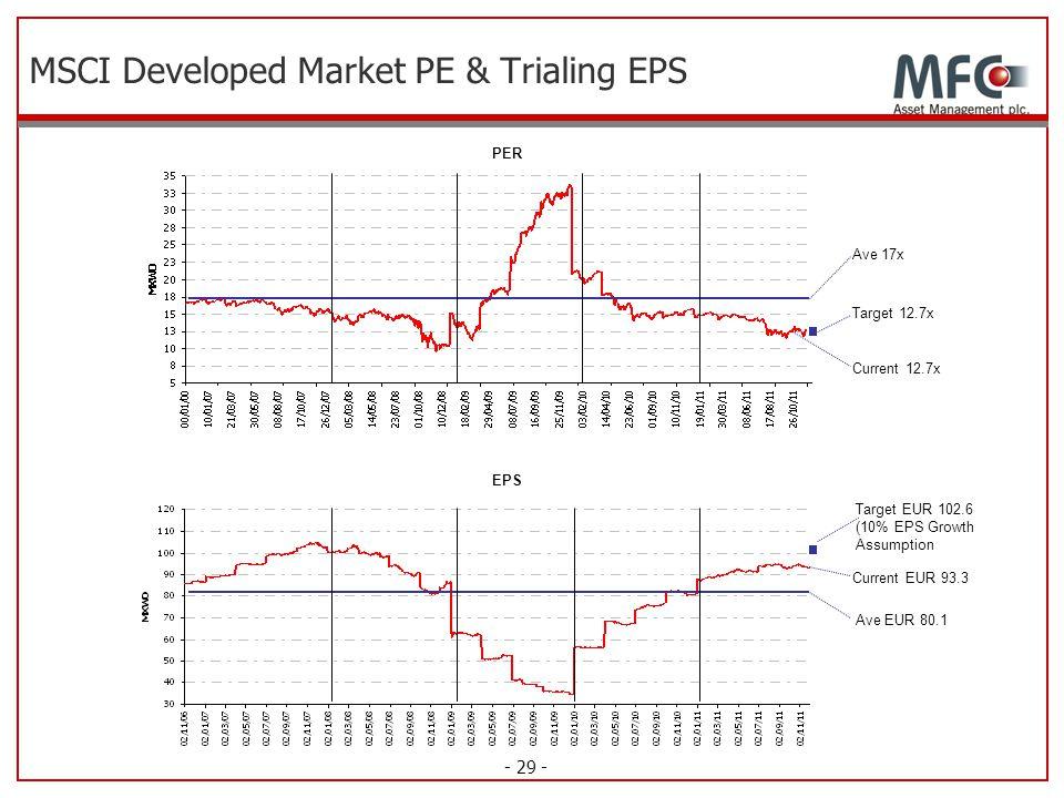 - 29 - MSCI Developed Market PE & Trialing EPS PER EPS Ave 17x Ave EUR 80.1 Target 12.7x Current 12.7x Target EUR 102.6 (10% EPS Growth Assumption Cur