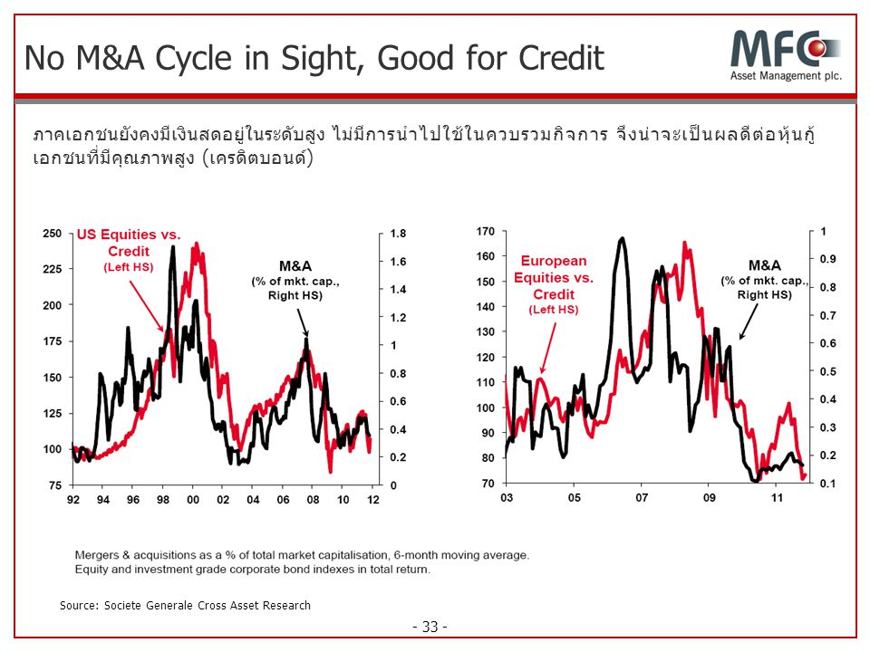 - 33 - No M&A Cycle in Sight, Good for Credit ภาคเอกชนยังคงมีเงินสดอยู่ในระดับสูง ไม่มีการนำไปใช้ในควบรวมกิจการ จึงน่าจะเป็นผลดีต่อหุ้นกู้ เอกชนที่มีค