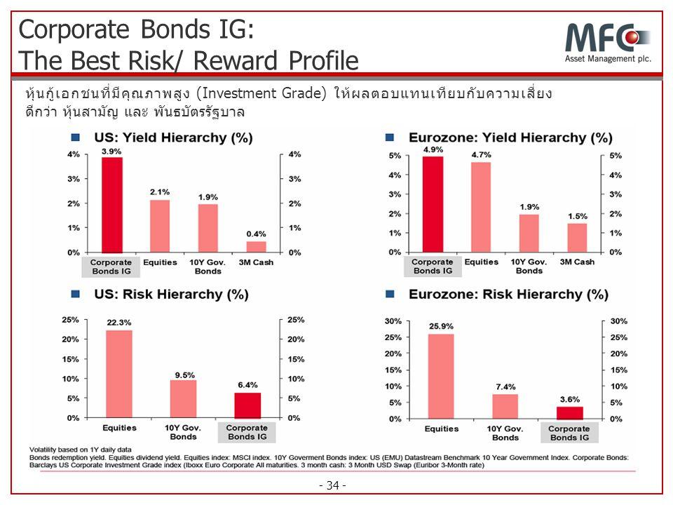 - 34 - หุ้นกู้เอกชนที่มีคุณภาพสูง (Investment Grade) ให้ผลตอบแทนเทียบกับความเสี่ยง ดีกว่า หุ้นสามัญ และ พันธบัตรรัฐบาล Corporate Bonds IG: The Best Ri