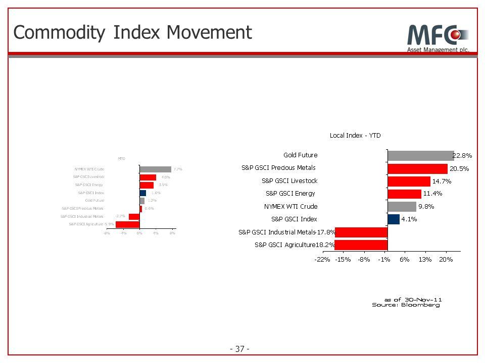 - 37 - Commodity Index Movement