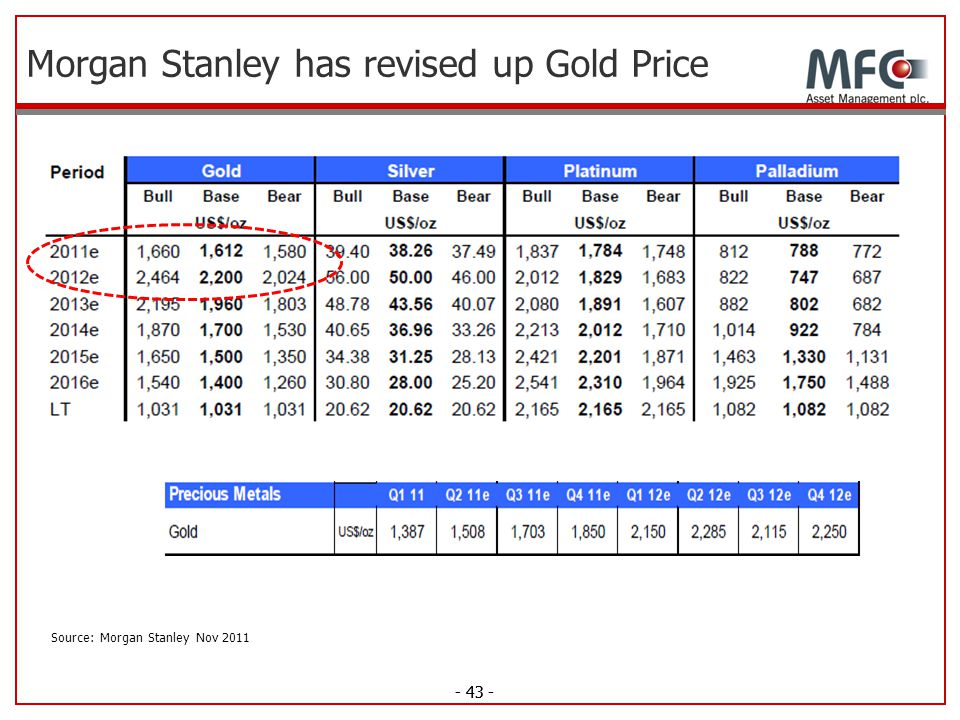 - 43 - Morgan Stanley has revised up Gold Price - 43 - Source: Morgan Stanley Nov 2011