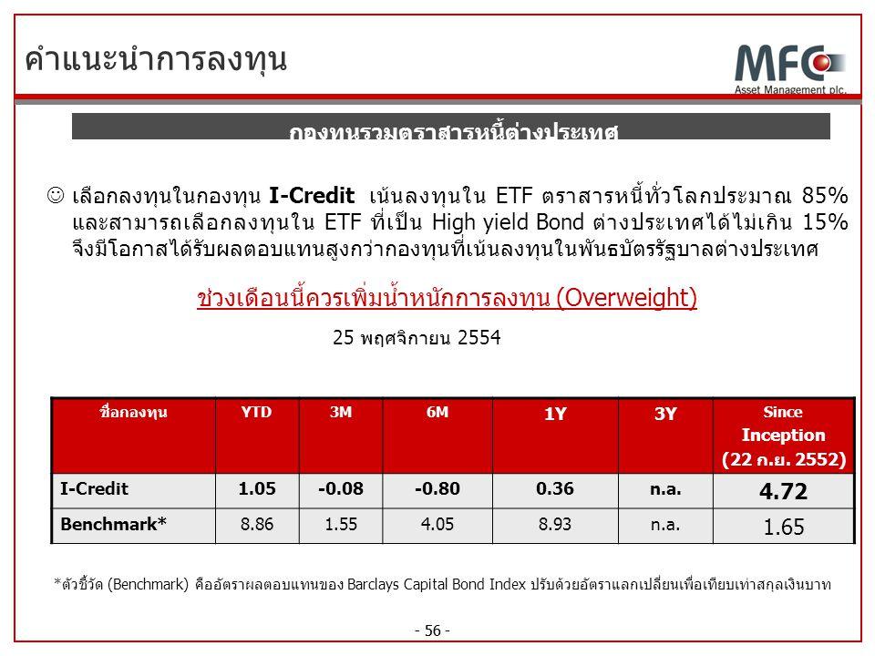 - 56 - คำแนะนำการลงทุน กองทุนรวมตราสารหนี้ต่างประเทศ เลือกลงทุนในกองทุน I-Credit เน้นลงทุนใน ETF ตราสารหนี้ทั่วโลกประมาณ 85% และสามารถเลือกลงทุนใน ETF