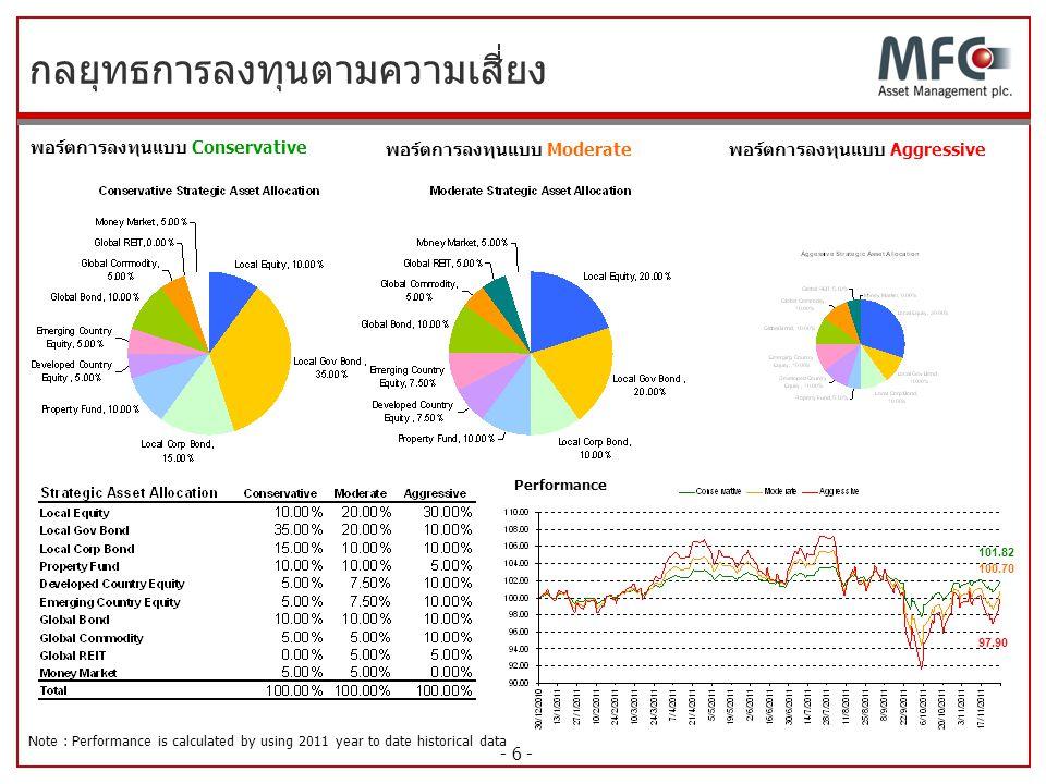 - 6 - กลยุทธการลงทุนตามความเสี่ยง พอร์ตการลงทุนแบบ Conservative พอร์ตการลงทุนแบบ Moderateพอร์ตการลงทุนแบบ Aggressive Performance 101.82 100.70 97.90 N
