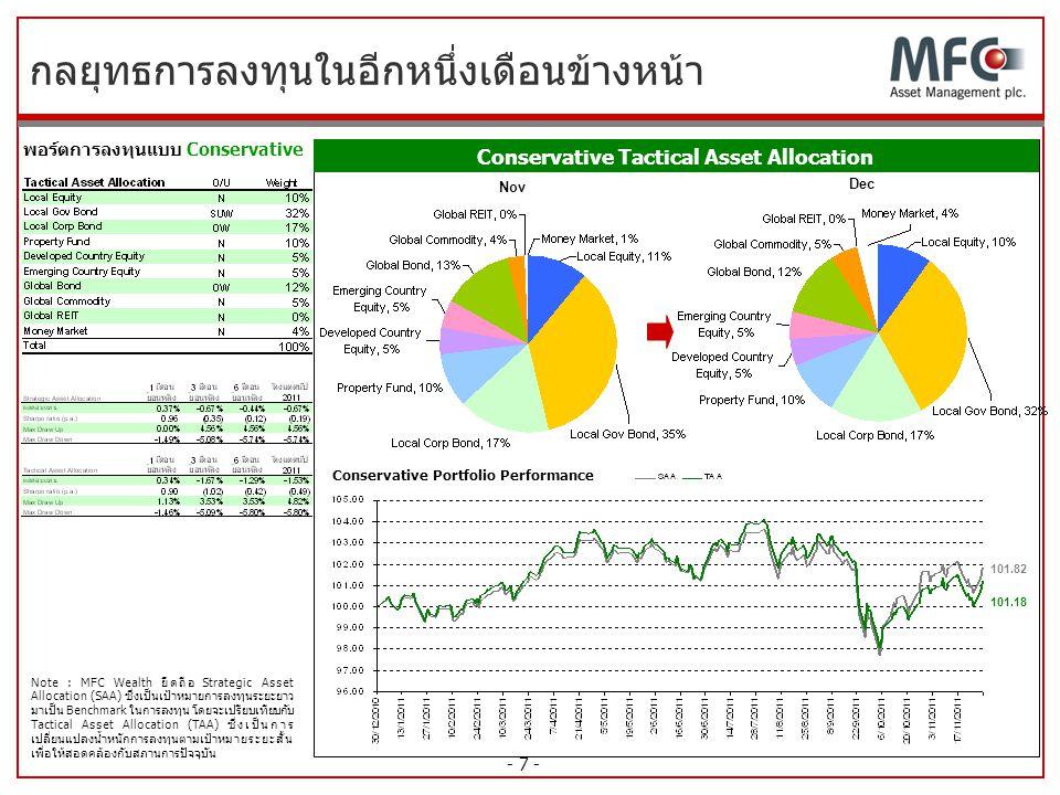 - 7 - กลยุทธการลงทุนในอีกหนึ่งเดือนข้างหน้า พอร์ตการลงทุนแบบ Conservative Conservative Portfolio Performance Nov Dec 101.18 101.82 Note : MFC Wealth ย