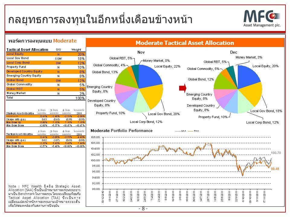 - 8 - กลยุทธการลงทุนในอีกหนึ่งเดือนข้างหน้า พอร์ตการลงทุนแบบ Moderate Moderate Portfolio Performance NovDec Note : MFC Wealth ยึดถือ Strategic Asset A