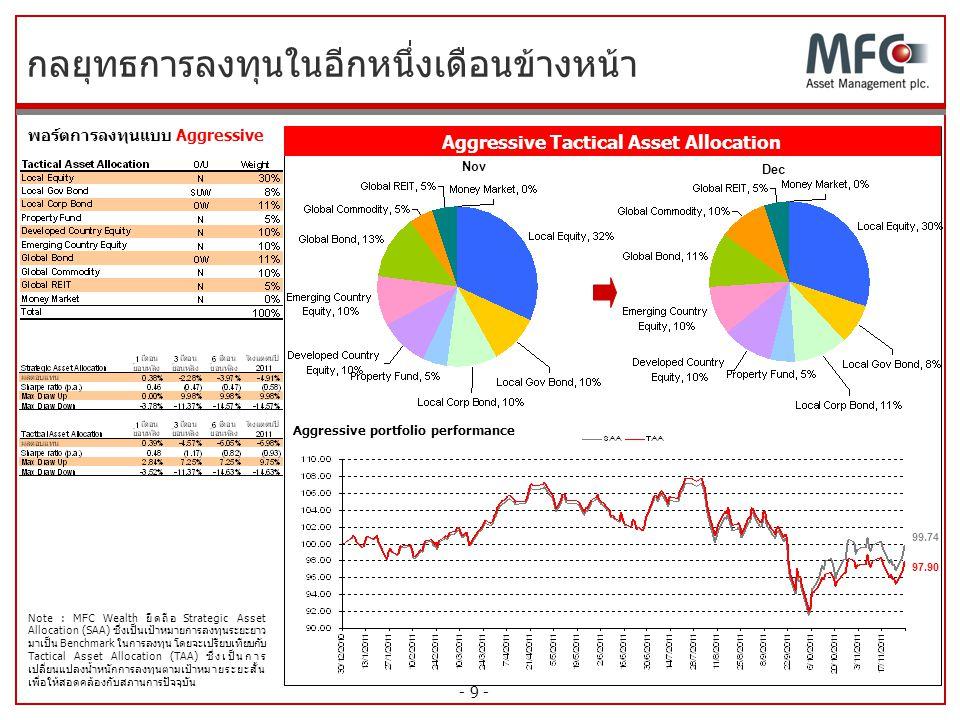 - 9 - กลยุทธการลงทุนในอีกหนึ่งเดือนข้างหน้า พอร์ตการลงทุนแบบ Aggressive Aggressive portfolio performance Nov 99.74 97.90 Dec Note : MFC Wealth ยึดถือ