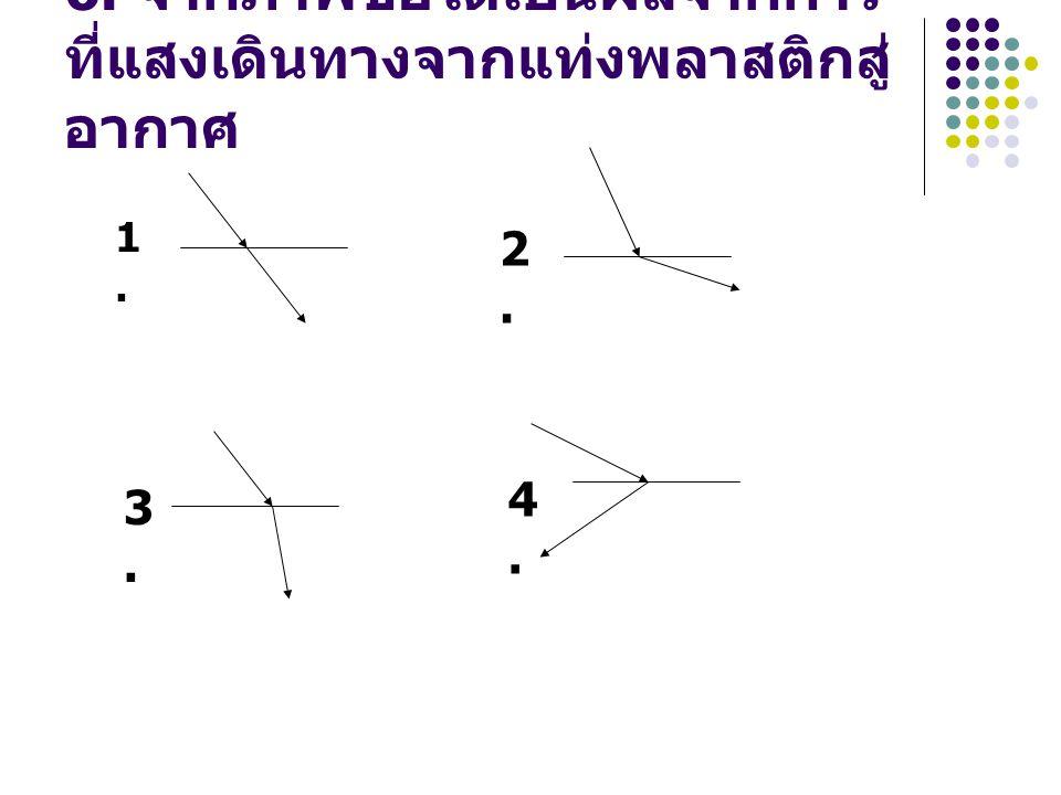 6. จากภาพข้อใดเป็นผลจากการ ที่แสงเดินทางจากแท่งพลาสติกสู่ อากาศ 1.1. 2.2. 3.3. 4.4.