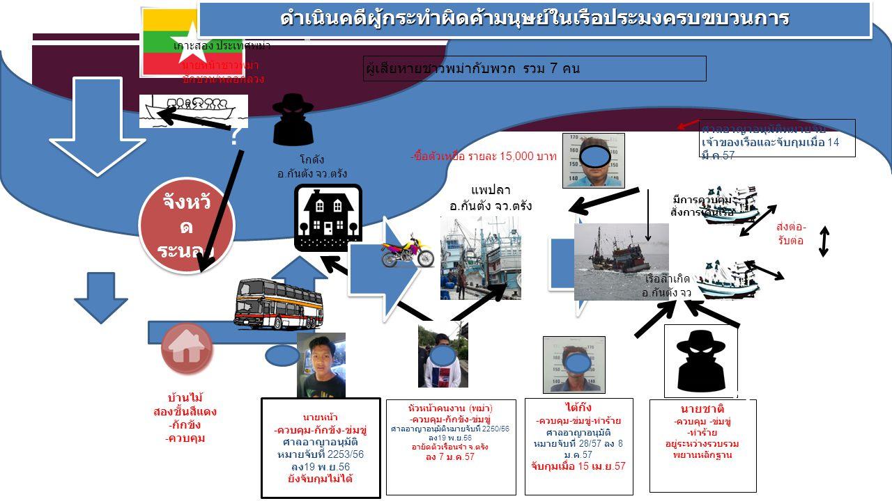 เกาะสอง ประเทศพม่า ดำเนินคดีผู้กระทำผิดค้ามนุษย์ในเรือประมงครบขบวนการดำเนินคดีผู้กระทำผิดค้ามนุษย์ในเรือประมงครบขบวนการ จังหวั ด ระนอง นายหน้าชาวพม่า