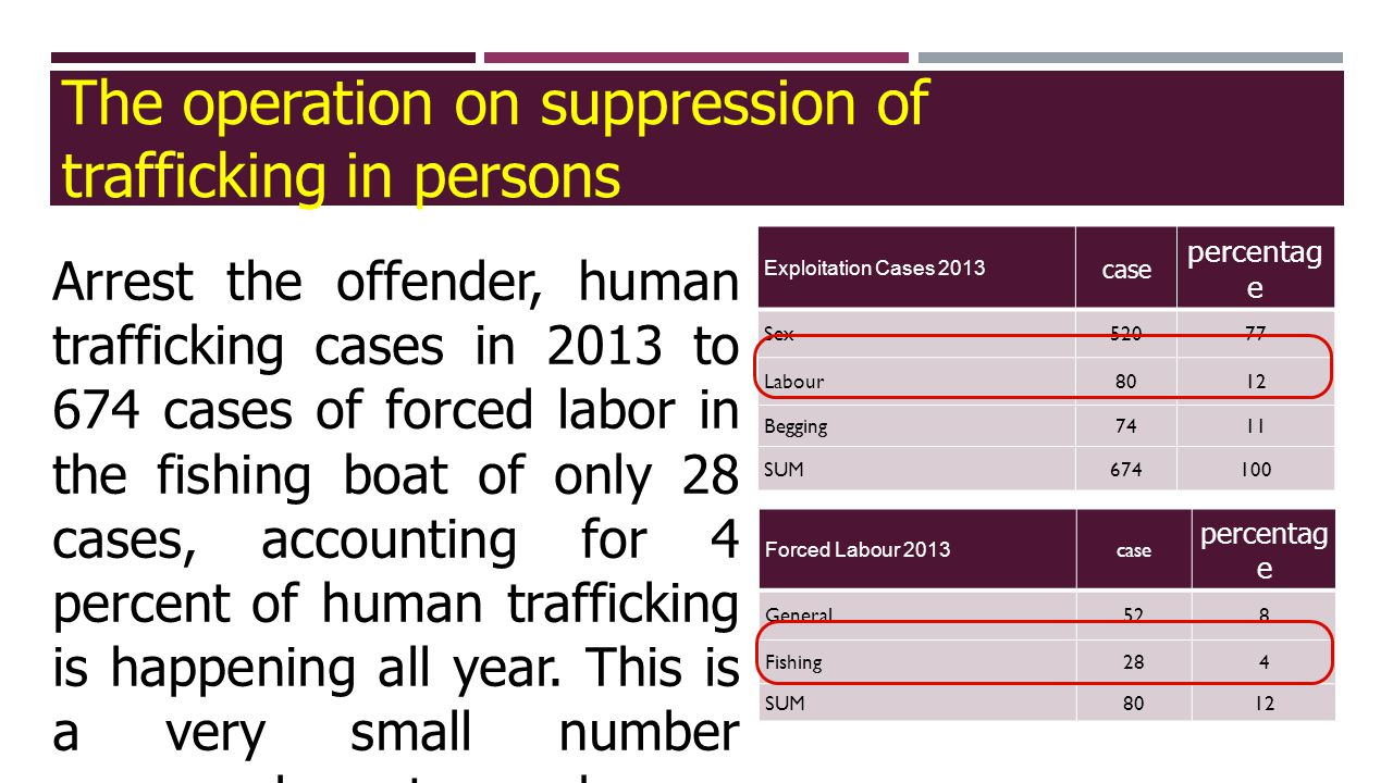 15 Arrest the offender, human trafficking cases in 2013 to 674 cases of forced labor in the fishing boat of only 28 cases, accounting for 4 percent of