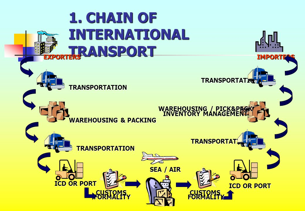 1. CHAIN OF INTERNATIONAL TRANSPORT EXPORTERS TRANSPORTATION TRANSPORTATION TRANSPORTATION TRANSPORTATION WAREHOUSING & PACKING ICD OR PORT WAREHOUSIN