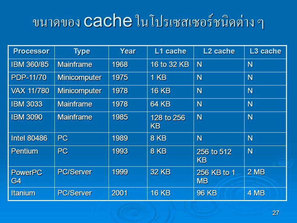 27 ขนาดของ cache ในโปรเซสเซอร์ชนิดต่าง ๆ ProcessorTypeYear L1 cache L2 cache L3 cache IBM 360/85 Mainframe1968 16 to 32 KB NN PDP-11/70Minicomputer1975 1 KB NN VAX 11/780 Minicomputer1978 16 KB NN IBM 3033 Mainframe1978 64 KB NN IBM 3090 Mainframe1985 128 to 256 KB NN Intel 80486 PC1989 8 KB NN PentiumPC1993 256 to 512 KB N PowerPC G4 PC/Server1999 32 KB 256 KB to 1 MB 2 MB ItaniumPC/Server2001 16 KB 96 KB 4 MB