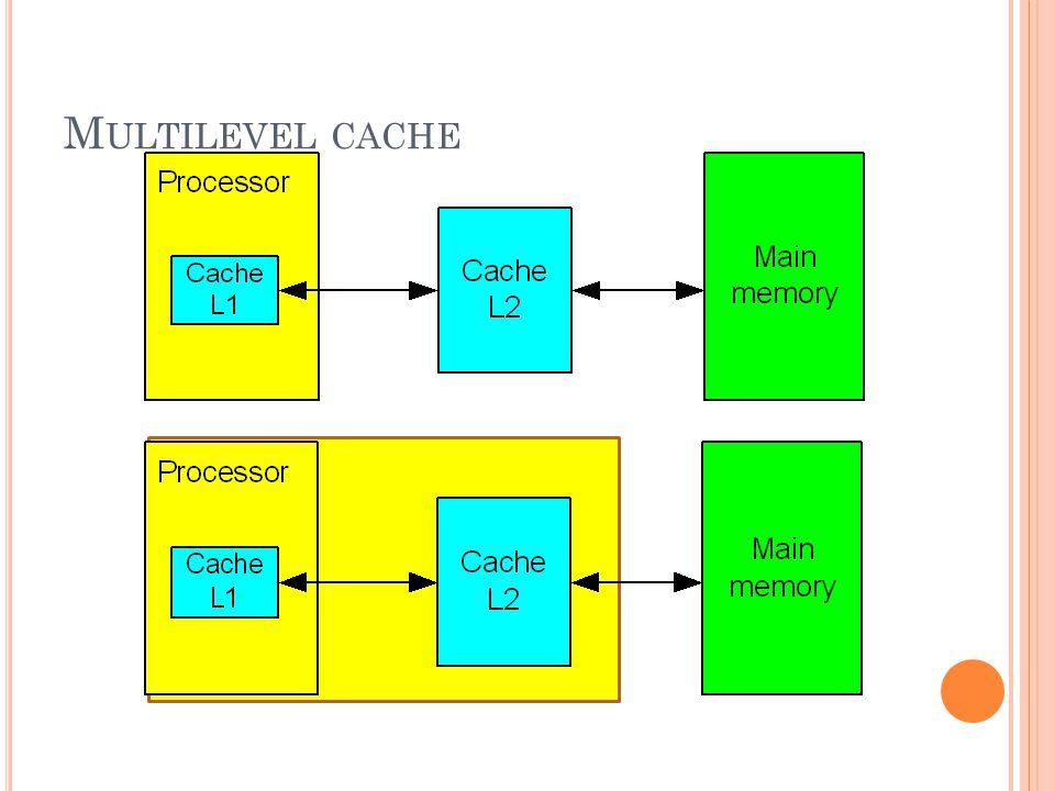 R EPLACEMENT ALGORITHM แคชมีขนาดเล็ก เมื่อเทียบกับหน่วยความจำหลัก ต้องเอาของเก่าออกจากแคชเพื่อใส่ข้อมูลที่ต้องการ Least Recently used (LRU) Least Frequently Used (LFU) First-in-First-Out (FIFO)
