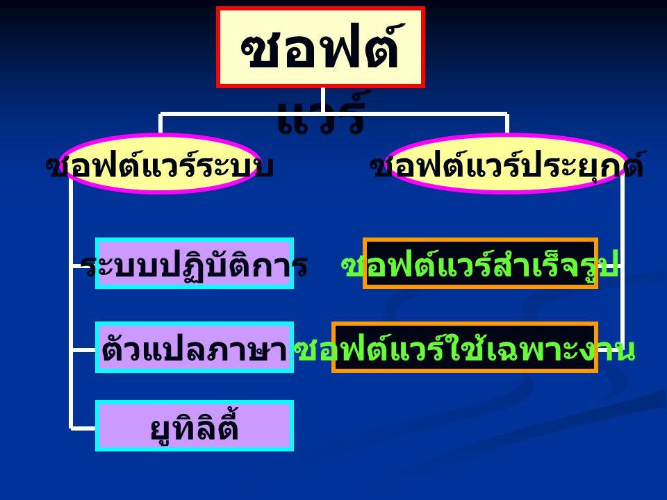 ซอฟต์แวร์สำเร็จรูป ซอฟต์แวร์ใช้เฉพาะงาน ซอฟต์ แวร์ ซอฟต์แวร์ระบบซอฟต์แวร์ประยุกต์ ระบบปฏิบัติการ ตัวแปลภาษา ยูทิลิตี้