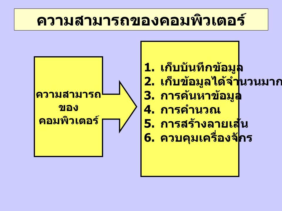 ความสามารถของคอมพิวเตอร์ ความสามารถ ของ คอมพิวเตอร์ 1. เก็บบันทึกข้อมูล 2. เก็บข้อมูลได้จำนวนมาก 3. การค้นหาข้อมูล 4. การคำนวณ 5. การสร้างลายเส้น 6. ค