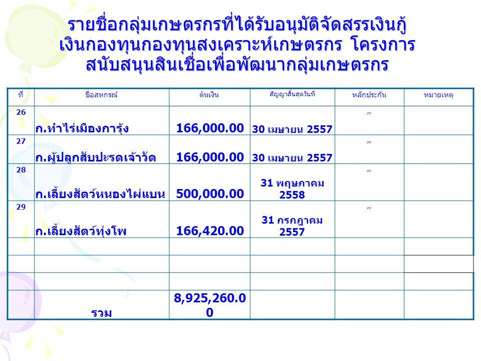 ที่ชื่อสหกรณ์ต้นเงิน สัญญาสิ้นสุดวันที่ หลักประกันหมายเหตุ 26 ก. ทำไร่เมืองการุ้ง 166,000.00 30 เมษายน 2557,, 27 ก. ผู้ปลูกสับปะรดเจ้าวัด 166,000.00 3