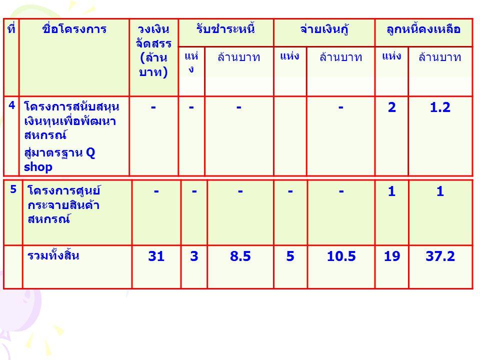 ที่ชื่อโครงการวงเงินจัดสรร (บาท) (แห่ง ) รับชำระหนี้สัญญาลูกหนี้ คงเหลือ 7.เงินกู้ ASPL13,742,600311,368,80062,373,800