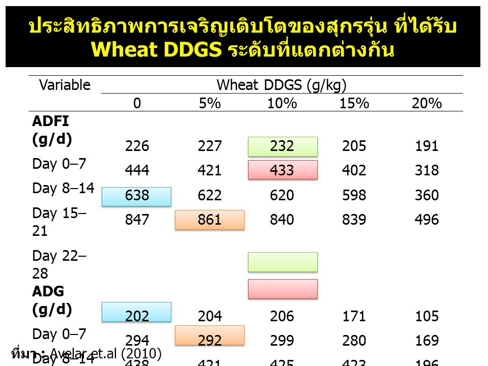 VariableWheat DDGS (g/kg) 05%5%10%15%20% ADFI (g/d) Day 0–7 Day 8–14 Day 15– 21 Day 22– 28 226 444 638 847 227 421 622 861 232 433 620 840 205 402 598