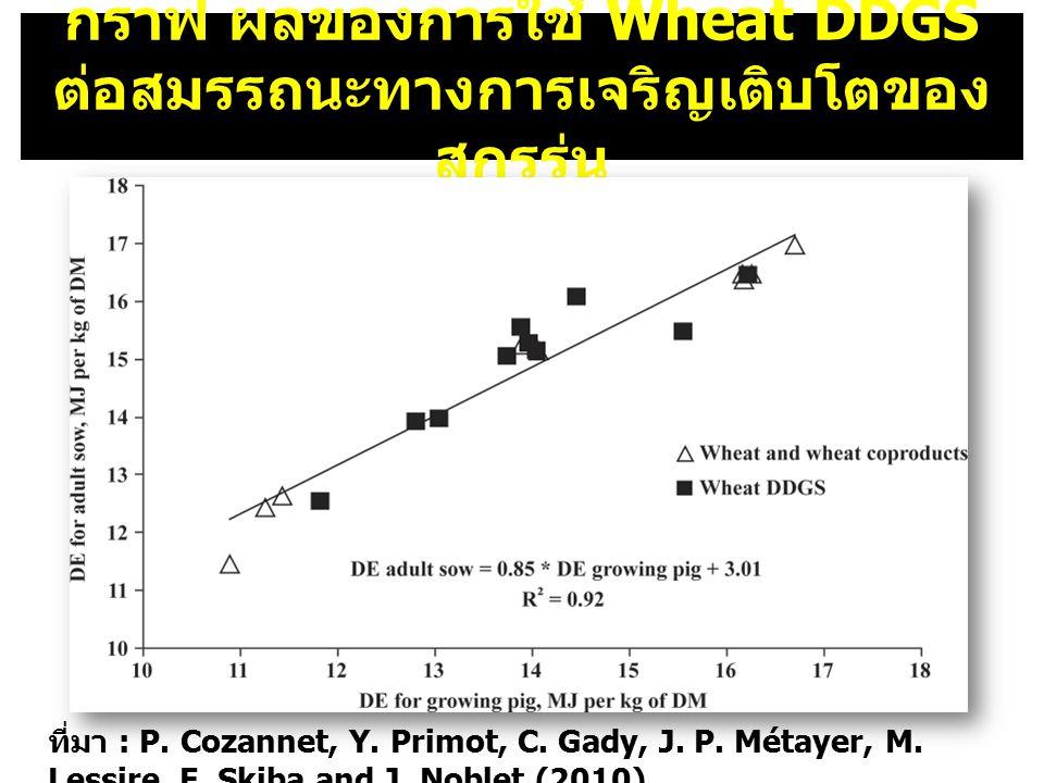 สรุปและ ข้อเสนอแนะ อัตราการเจริญเติบโตต่อวัน ADG พบว่าใช้ Wheat DDGS ที่ระดับ 0% 10% สุกรรุ่นมี เจริญเติบโตดีกว่า Wheat DDGS ที่ระดับ 15% และ 20% อัตราการกินต่อวัน ADFI พบว่าไม่มี ผลกระทบต่อปริมาณการกินของสุกรรุ่น ประสิทธิภาพการใช้อาหาร พบว่า Wheat DDGS ที่ระดับ 0% 5% 10% ดีกว่า Wheat DDGS ระดับ 20% ผลพลอยได้จาก DDGS มีปริมาณเพิ่มมากขึ้น ตามการผลิตเอทานอล วัตถุดิบตั้งต้นเดิมที่ใช้เป็น อาหารสัตว์จะมีราคาแพงและนั่นทำให้แนวโน้ม การใช้ DDGS ในอนาคตเพิ่มขึ้น ความเป็นไปได้ ในการใช้ DDGS เป็นอาหารสุกรเป็นไปในทางที่ดี ทั้งเรื่องของสมรรถนะการผลิตและคุณภาพเนื้อ DMI, ADG