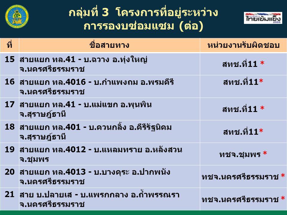 กลุ่มที่ 3 โครงการที่อยู่ระหว่าง การรองบซ่อมแซม (ต่อ) ที่ชื่อสายทางหน่วยงานรับผิดชอบ 15 สายแยก ทล.41 - บ.ฉวาง อ.ทุ่งใหญ่ จ.นครศรีธรรมราช สทช.ที่11 * 1
