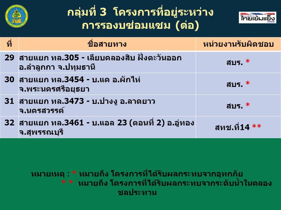 กลุ่มที่ 3 โครงการที่อยู่ระหว่าง การรองบซ่อมแซม (ต่อ) ที่ชื่อสายทางหน่วยงานรับผิดชอบ 29 สายแยก ทล.305 - เลียบคลองสิบ ฝั่งตะวันออก อ.ลำลูกกา จ.ปทุมธานี