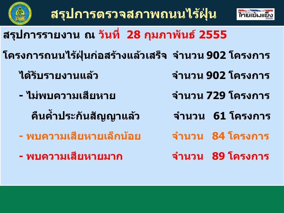 สรุปการตรวจสภาพถนนไร้ฝุ่น สรุปการรายงาน ณ วันที่ 28 กุมภาพันธ์ 2555 โครงการถนนไร้ฝุ่นก่อสร้างแล้วเสร็จ จำนวน 902 โครงการ ได้รับรายงานแล้ว จำนวน 902 โค