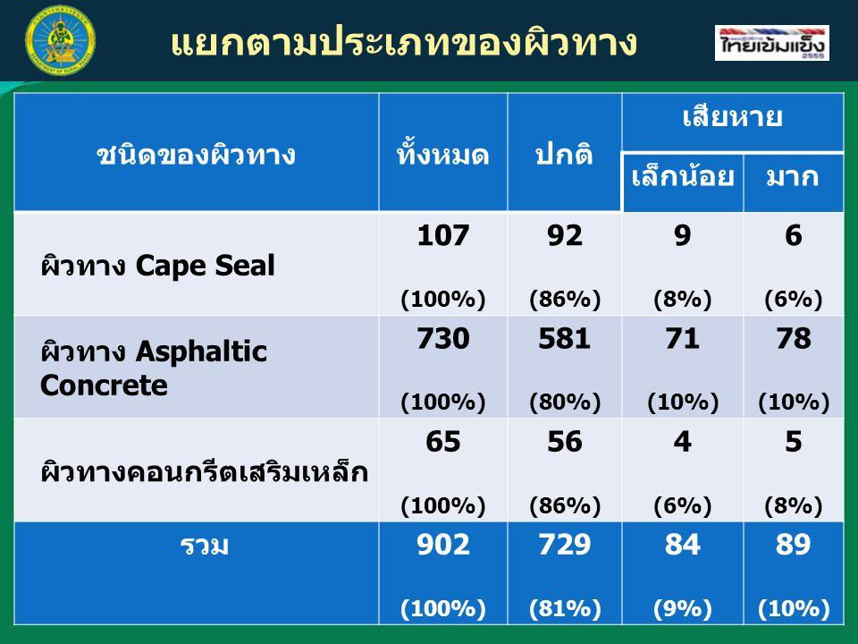 แยกตามประเภทของผิวทาง ชนิดของผิวทางทั้งหมดปกติ เสียหาย เล็กน้อยมาก ผิวทาง Cape Seal 107 (100%) 92 (86%) 9 (8%) 6 (6%) ผิวทาง Asphaltic Concrete 730 (1