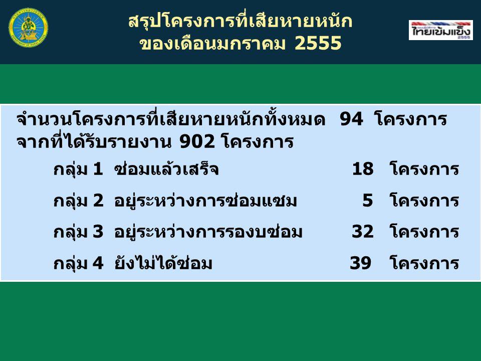 สรุปโครงการที่เสียหายหนัก ของเดือนมกราคม 2555 จำนวนโครงการที่เสียหายหนักทั้งหมด 94 โครงการ จากที่ได้รับรายงาน 902 โครงการ กลุ่ม 1 ซ่อมแล้วเสร็จ 18โครง