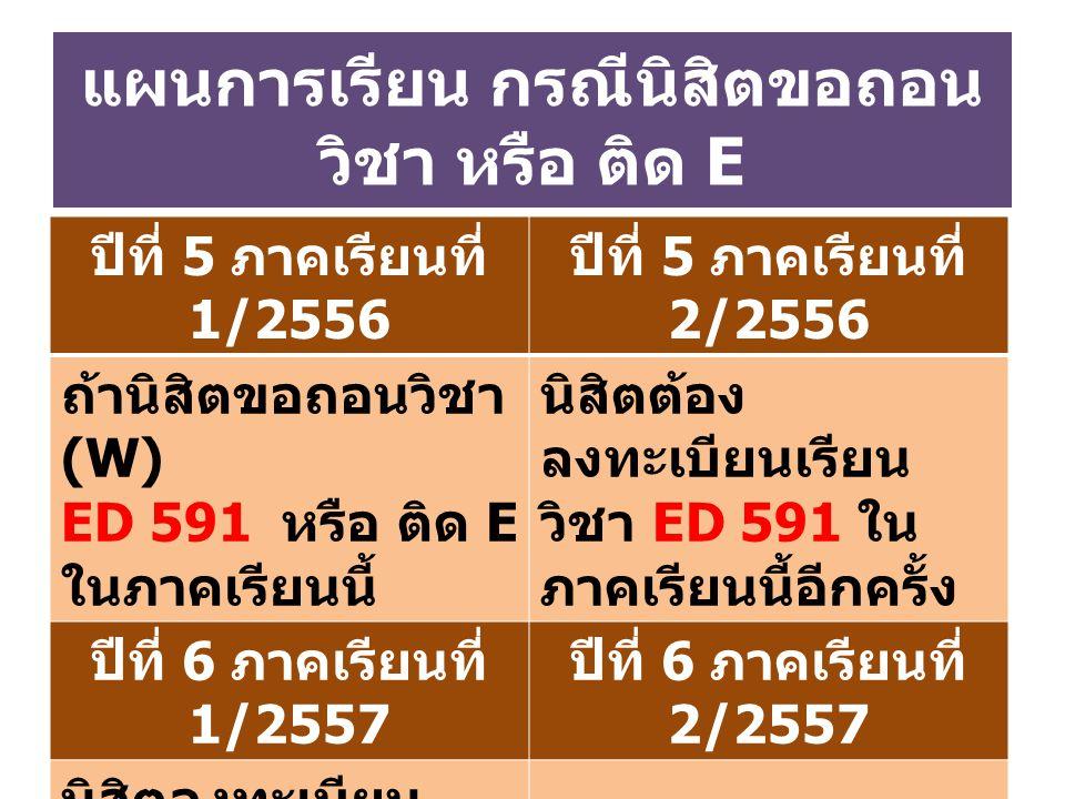 แผนการเรียน กรณีนิสิตขอถอน วิชา หรือ ติด E ปีที่ 5 ภาคเรียนที่ 1/2556 ปีที่ 5 ภาคเรียนที่ 2/2556 ถ้านิสิตขอถอนวิชา (W) ED 591 หรือ ติด E ในภาคเรียนนี้ นิสิตต้อง ลงทะเบียนเรียน วิชา ED 591 ใน ภาคเรียนนี้อีกครั้ง ปีที่ 6 ภาคเรียนที่ 1/2557 ปีที่ 6 ภาคเรียนที่ 2/2557 นิสิตลงทะเบียน เรียน วิชา ED 592 ใน ภาคเรียนนี้