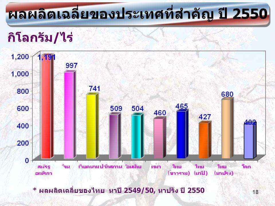 18 ผลผลิตเฉลี่ยของประเทศที่สำคัญ ปี 2550 กิโลกรัม/ไร่ * ผลผลิตเฉลี่ยของไทย นาปี 2549/50, นาปรัง ปี 2550
