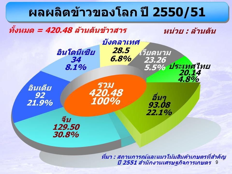 10 การส่งออกข้าวของโลก ปี 2550 ทั้งหมด = 28.92 ล้านตันข้าวสารหน่วย : ล้านตัน อื่นๆ 3.97 13.8% ปากีสถาน 2.60 9.0% เวียดนาม 4.60 15.9% สหรัฐอเมริกา 3.10 10.7% รวม 28.92 100% ประเทศไทย 9.55 33.0% อินเดีย 3.80 13.1% จีน 1.30 4.5% ที่มา : สถานการณ์และแนวโน้มสินค้าเกษตรที่สำคัญ ปี 2551 สำนักงานเศรษฐกิจการเกษตร
