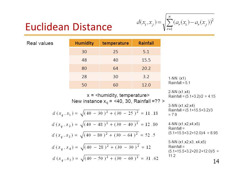 14 Euclidean Distance HumiditytemperatureRainfall 30255.1 484015.5 806420.2 28303.2 506012.0 x = New instance x q = 1-NN (x1) Rainfall = 5.1 2-NN (x1,