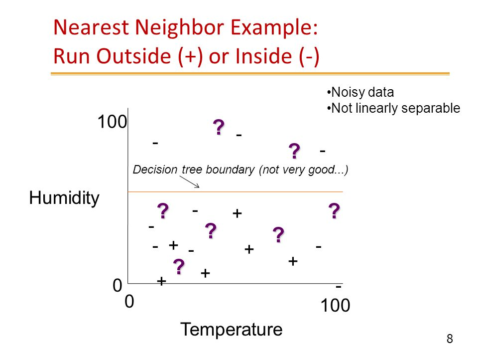 8 Nearest Neighbor Example: Run Outside (+) or Inside (-) Humidity Temperature 0 100 0 + + + + - - - - - - - + + Noisy data Not linearly separable Dec