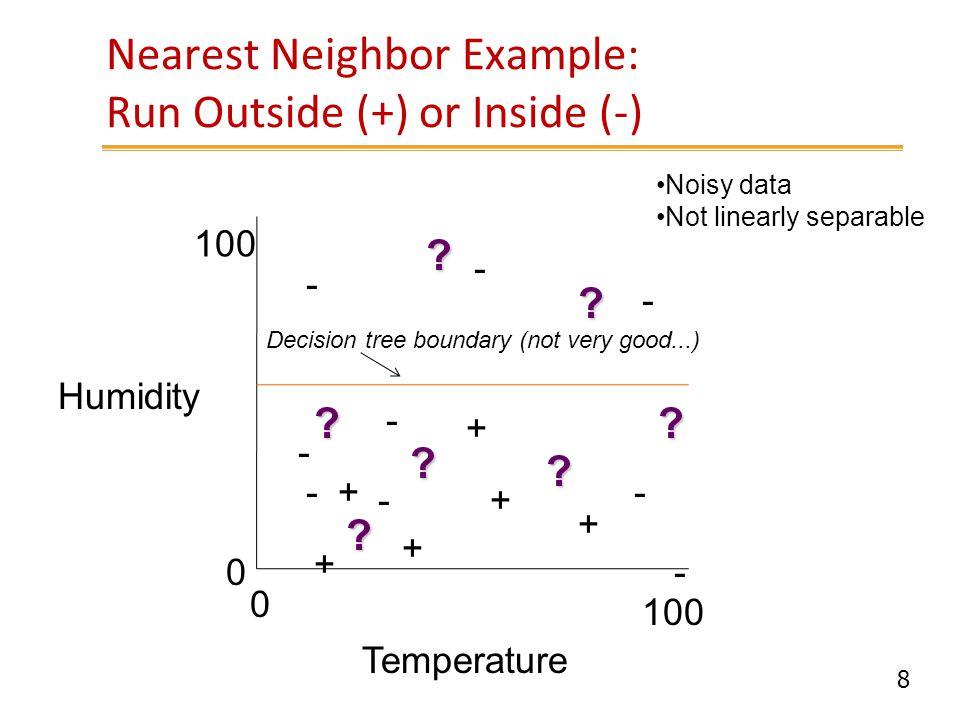 19 Locally Weighted Regression f1 (simple regression) ข้อมูลสอน (Training data) ใช้ทำนายโดยใช้สมการเชิงเส้นแบบแบ่งส่วน ( Predicted value using locally weighted (piece-wise) regression) ใช้ทำนายโดยใช้สมการเชิงเส้นอย่างง่าย (Predicted value using simple regression) Locally-weighted regression (f2) Locally-weighted regression (f4)